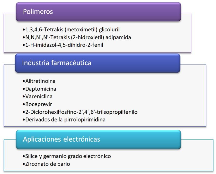 Los grandes ausentes de la Industria Química Mexicana