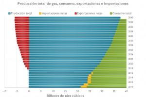 Tendencia de la industria petroquímica en el mundo: Norteamérica (E.U.A. y Canadá)