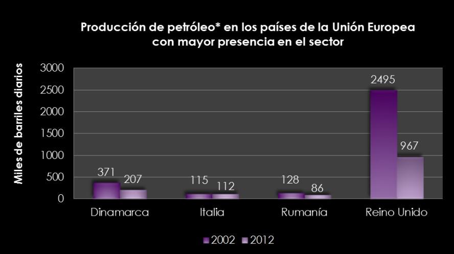 Tendencia de la industria petroquímica en el mundo: Europa