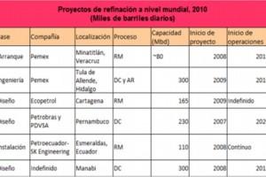 Tendencia de la Industria Petroquímica en el mundo: América Latina