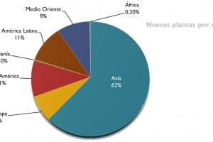 Tendencia de la Industria Petroquímica en el mundo: Oriente Medio