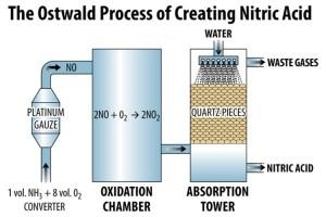 Nuevas opciones para la obtención del ácido nítrico