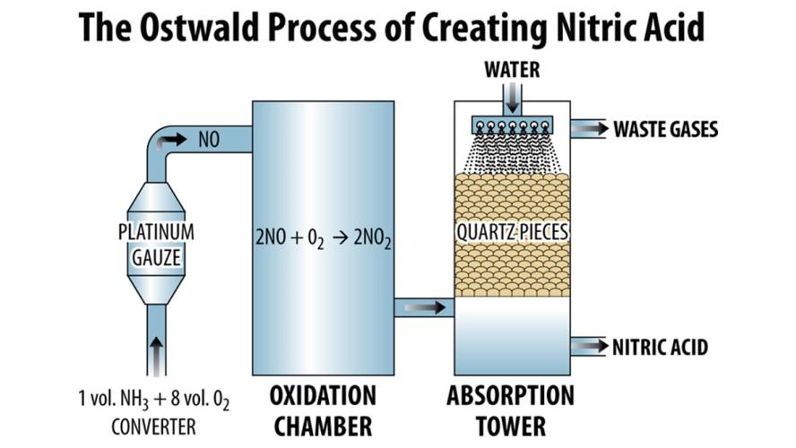 Resultado de imagen de proceso Ostwald