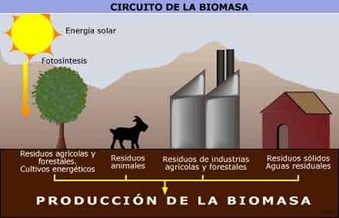 Importancia de la energía para la Industria Química