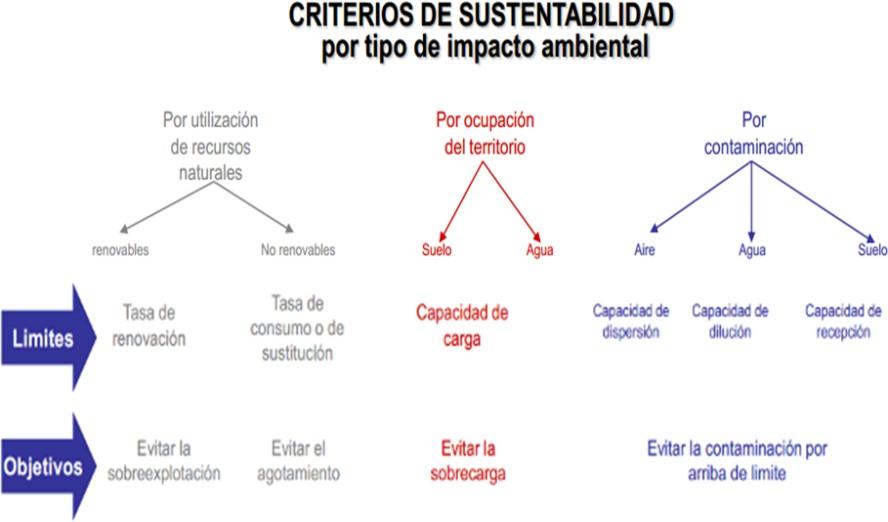 ¿Qué es el impacto ambiental y cómo se evalúa?