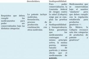 Derechos de explotación: medicamentos de patente y medicamentos genéricos