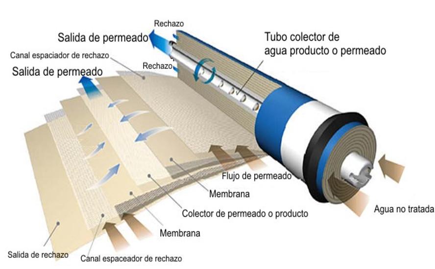 membranas osmosis inversa, tratamiento de aguas
