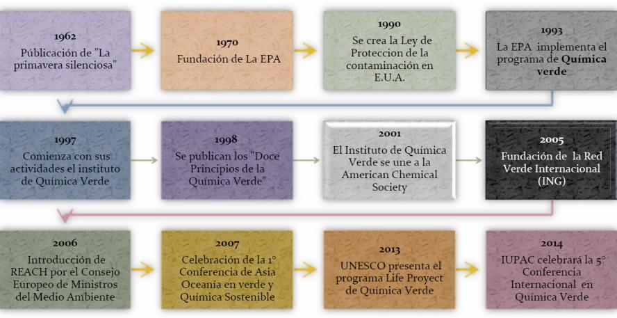 Historia de la química verde