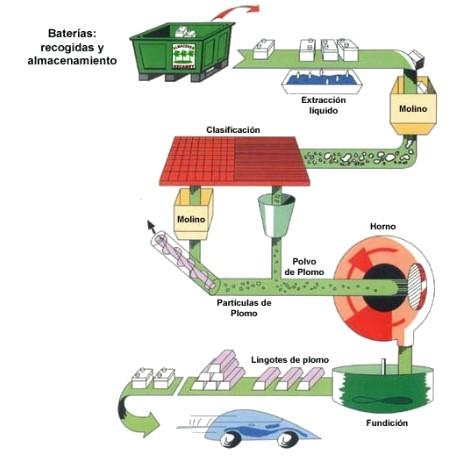 reciclaje baterías