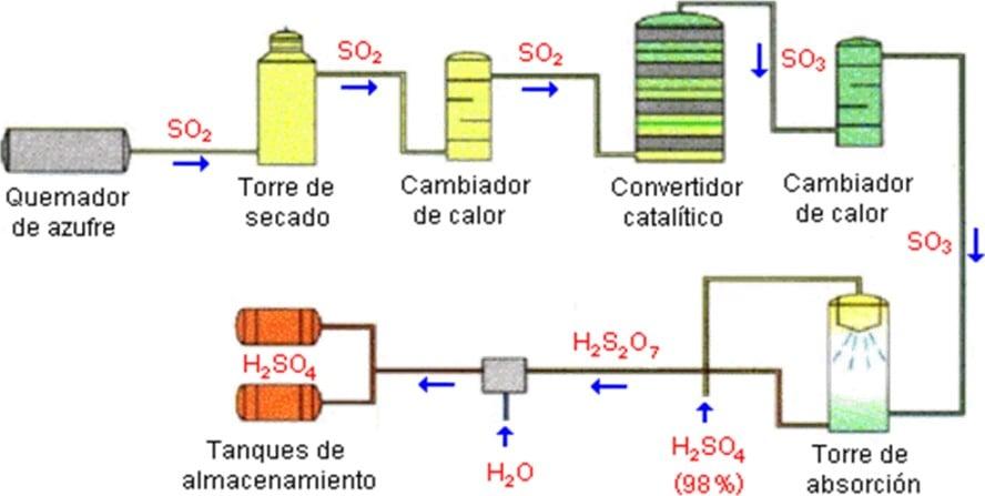 Industria Química Inorgánica: El ácido sulfúrico