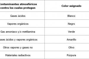 Equipos de protección respiratoria para la industria
