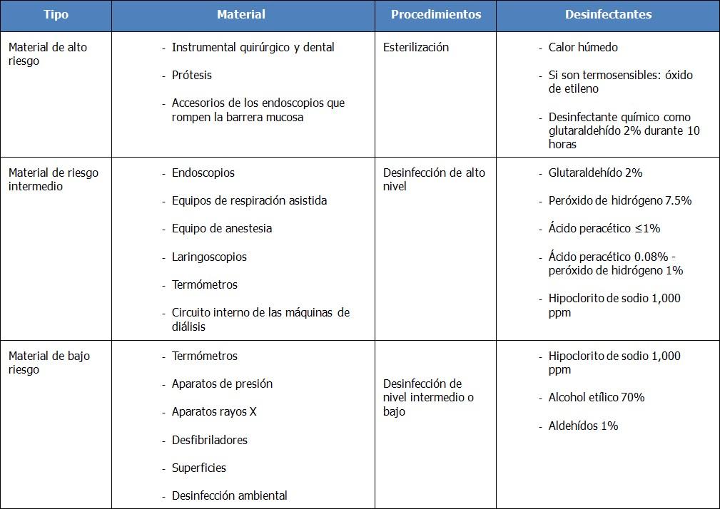 Limpieza, desinfección y esterilización en hospitales