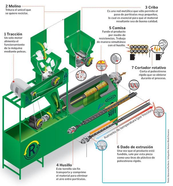 Blog cosmos online prototipo reps 01 soluci n para el - Maquina de reciclaje de plastico ...