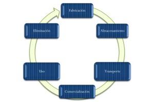 Fundamentos de la Química Verde